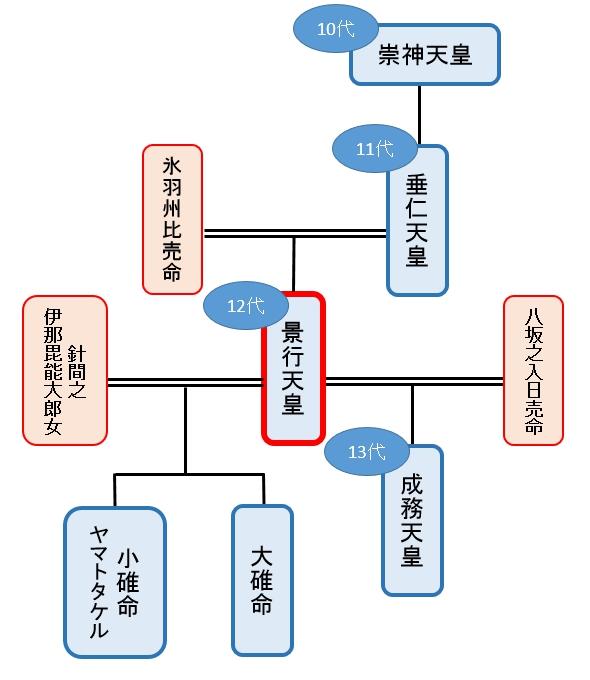 家 系図 ナルト