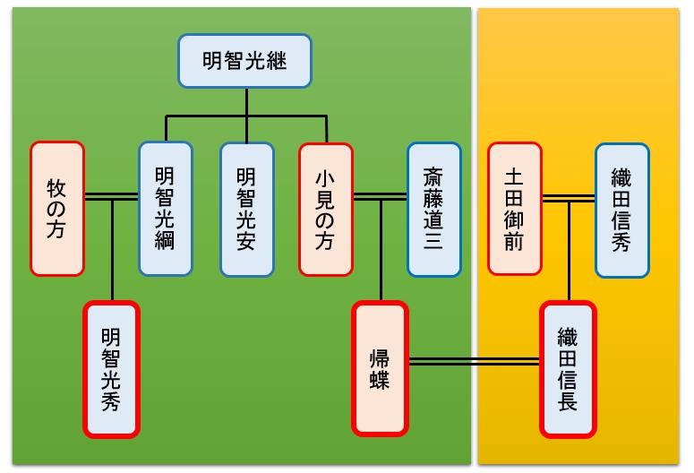 明智十兵衛 家系図