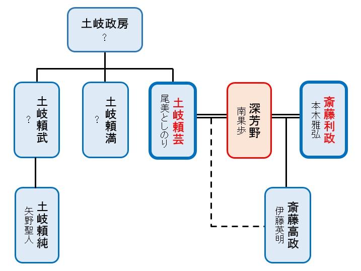 斎藤 道 三 家 系図